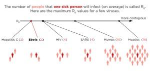 contagious diseases and likelihoodRESIZED